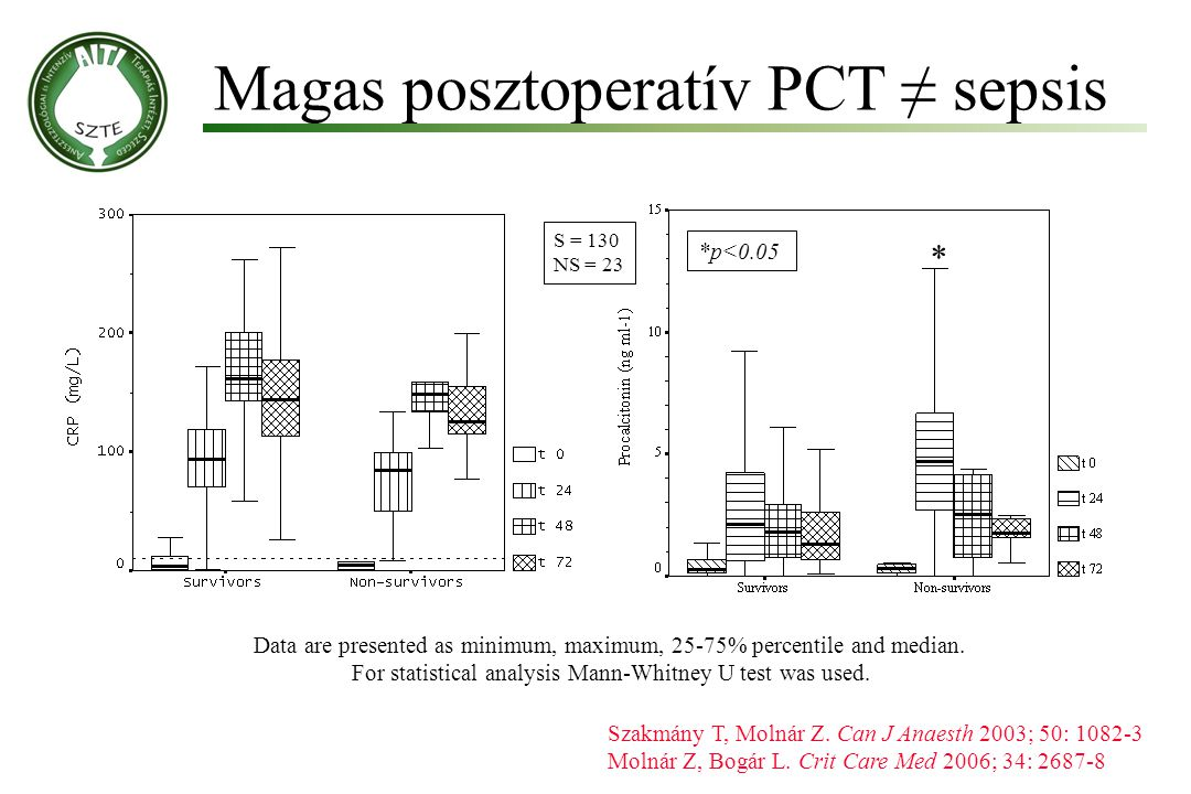 Magas posztoperatív PCT ≠ sepsis