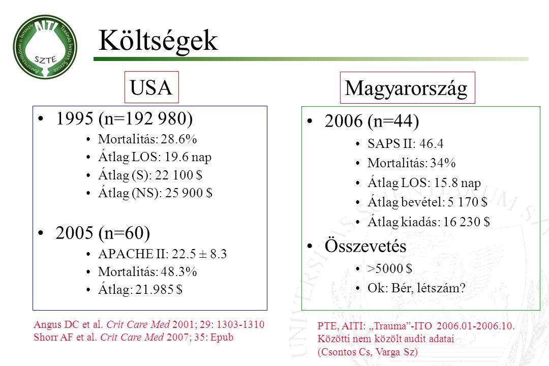 Költségek USA Magyarország 1995 (n=192 980) 2006 (n=44) 2005 (n=60)