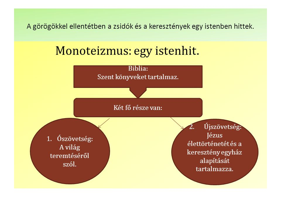 Monoteizmus: egy istenhit.
