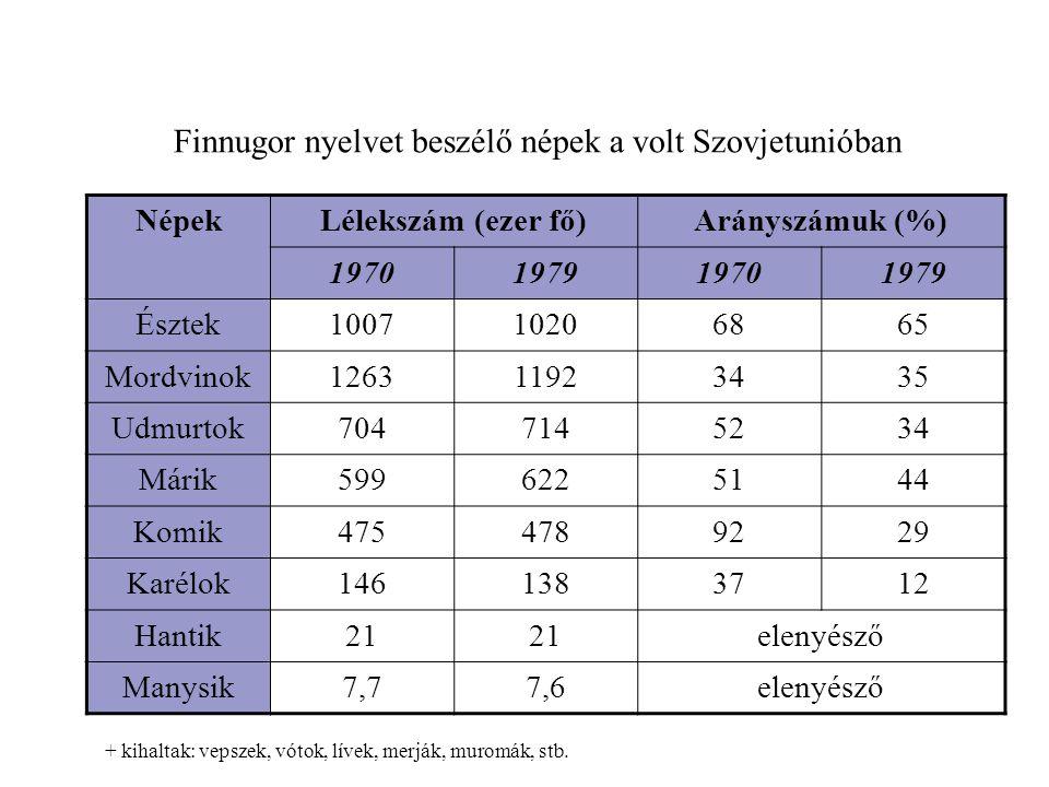 Finnugor nyelvet beszélő népek a volt Szovjetunióban
