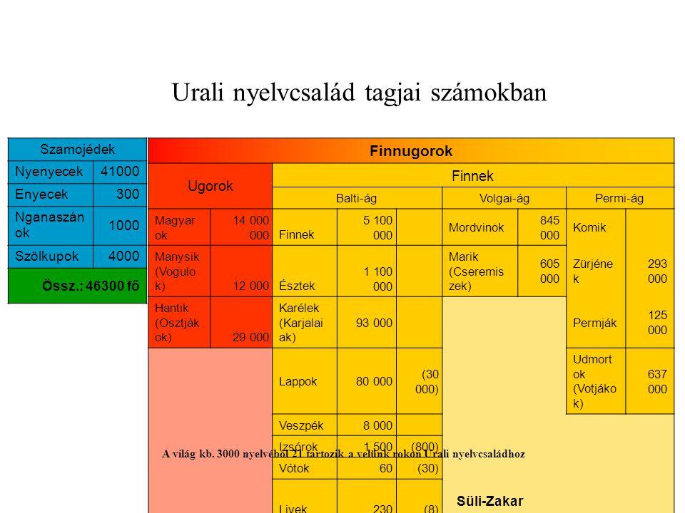 Urali nyelvcsalád tagjai számokban