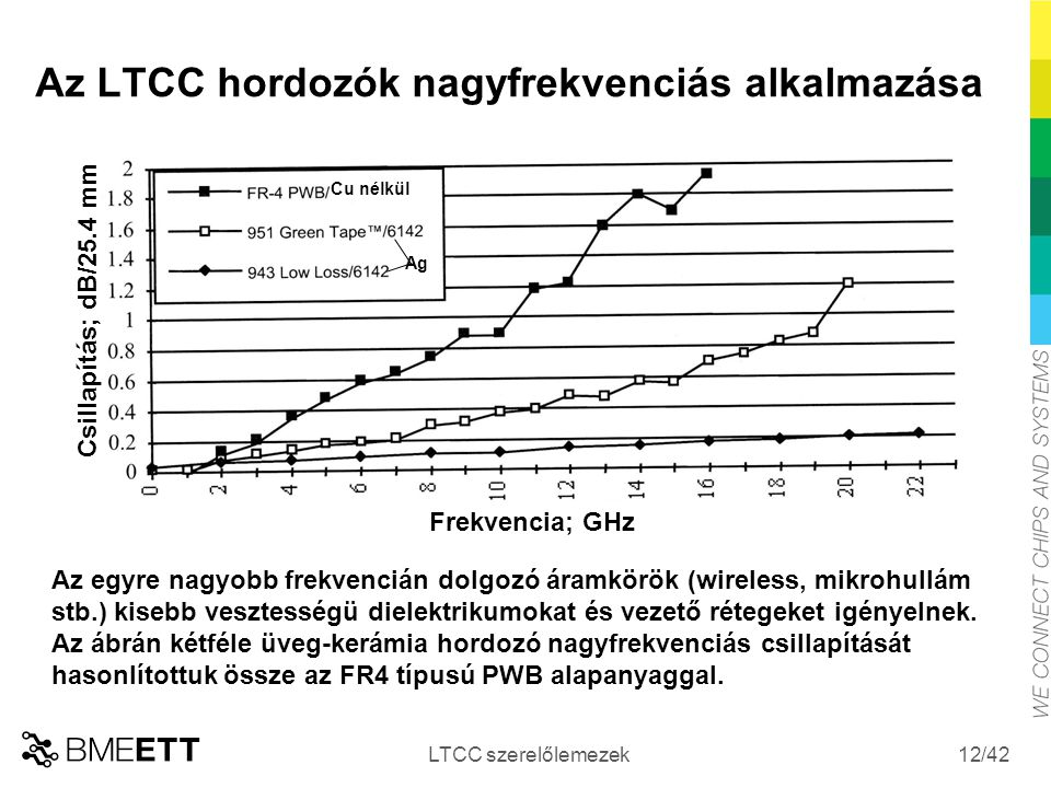 Az LTCC hordozók nagyfrekvenciás alkalmazása