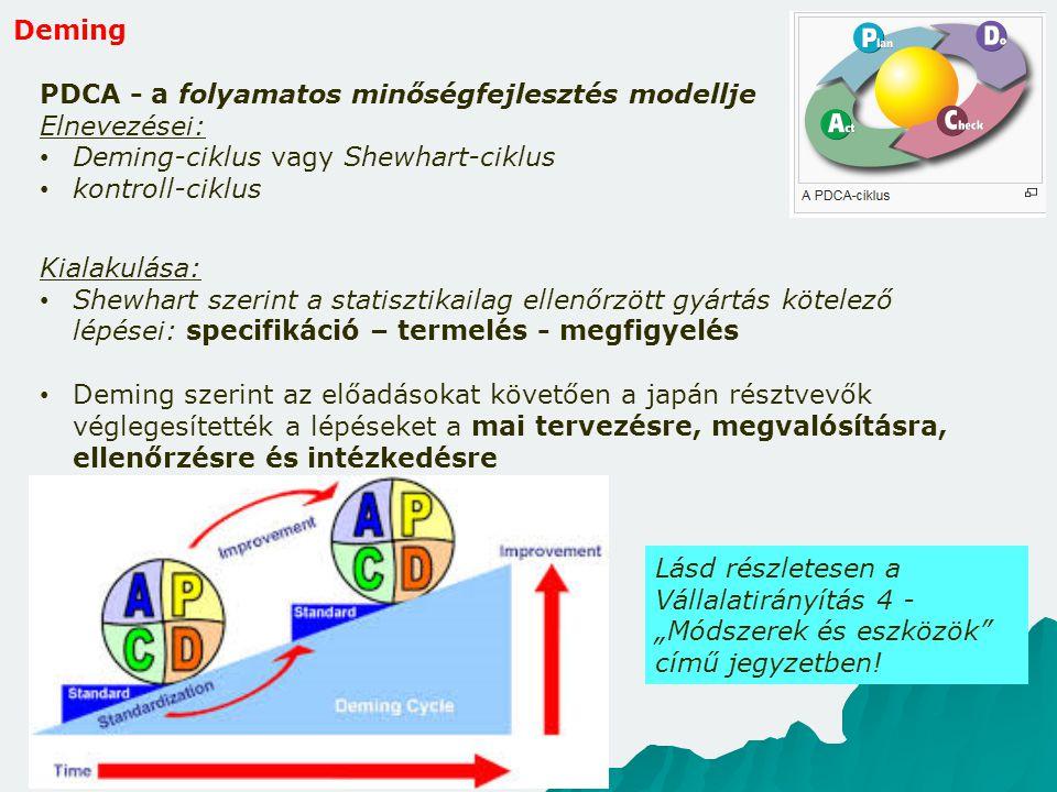 Deming PDCA - a folyamatos minőségfejlesztés modellje. Elnevezései: Deming-ciklus vagy Shewhart-ciklus.