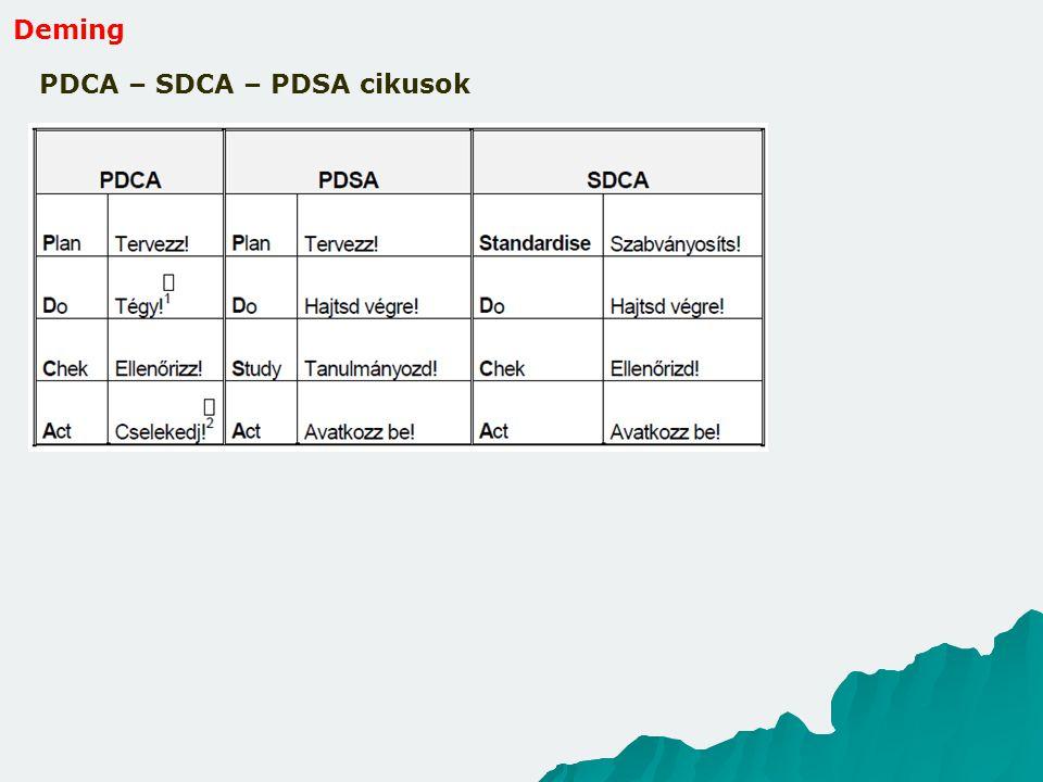 Deming PDCA – SDCA – PDSA cikusok