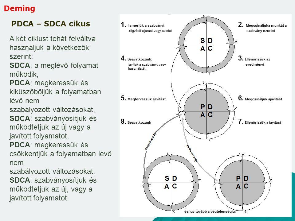 Deming PDCA – SDCA cikus. A két ciklust tehát felváltva használjuk a következők szerint: SDCA: a meglévő folyamat működik,