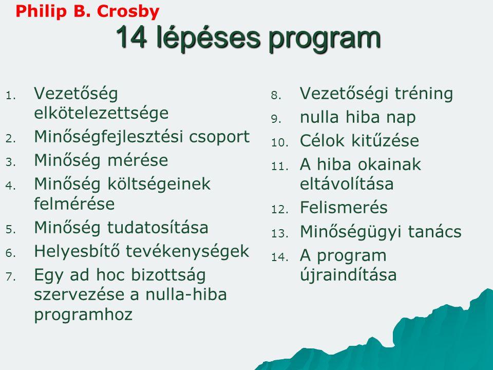 14 lépéses program Philip B. Crosby Vezetőség elkötelezettsége