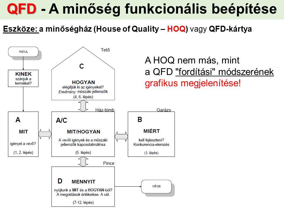 QFD - A minőség funkcionális beépítése