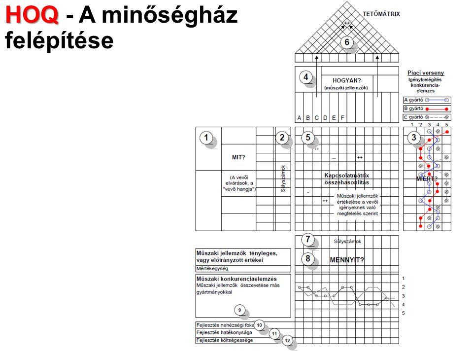 HOQ - A minőségház felépítése