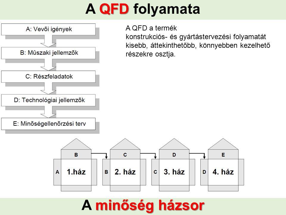 A QFD folyamata A minőség házsor