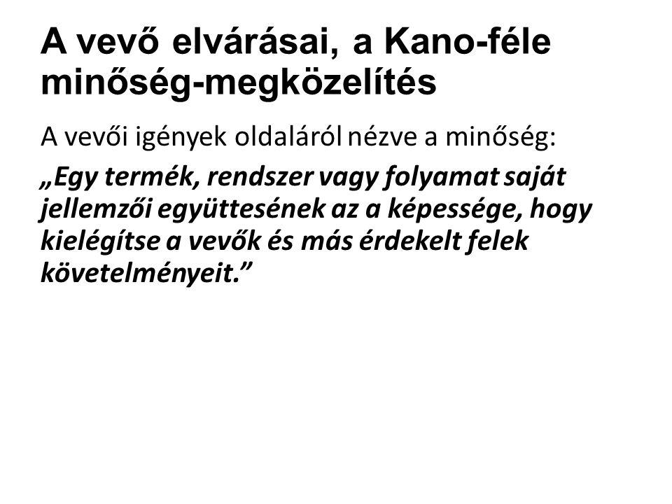 A vevő elvárásai, a Kano-féle minőség-megközelítés