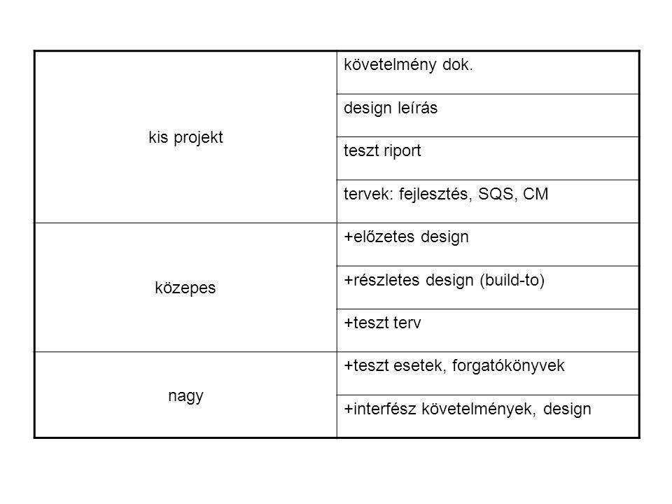 kis projekt követelmény dok. design leírás. teszt riport. tervek: fejlesztés, SQS, CM. közepes.