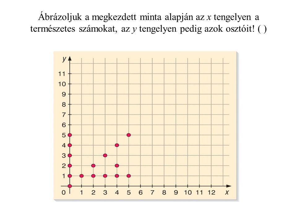 Ábrázoljuk a megkezdett minta alapján az x tengelyen a természetes számokat, az y tengelyen pedig azok osztóit.