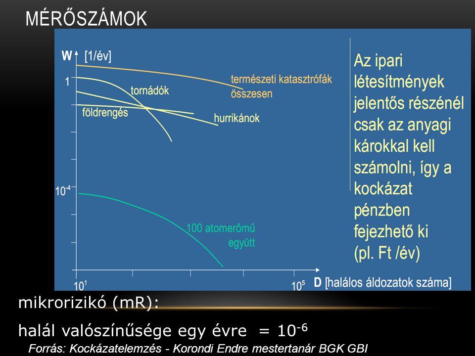 mérőszámok mikrorizikó (mR): halál valószínűsége egy évre = 10-6