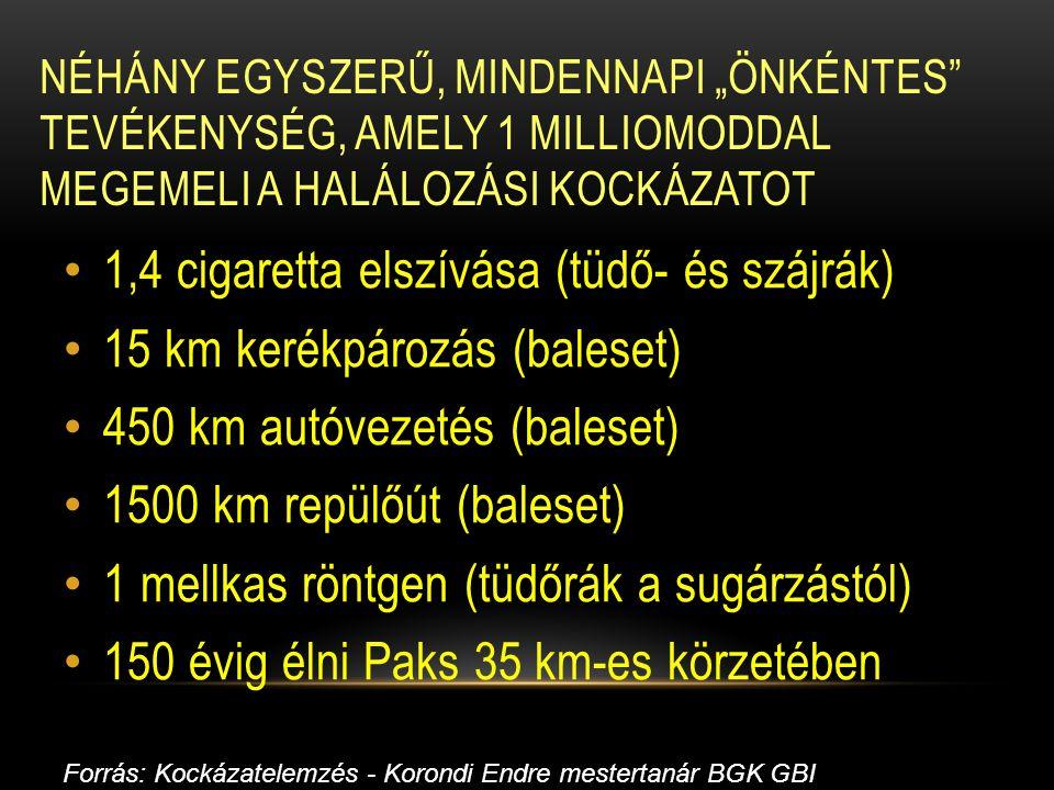 1,4 cigaretta elszívása (tüdő- és szájrák)