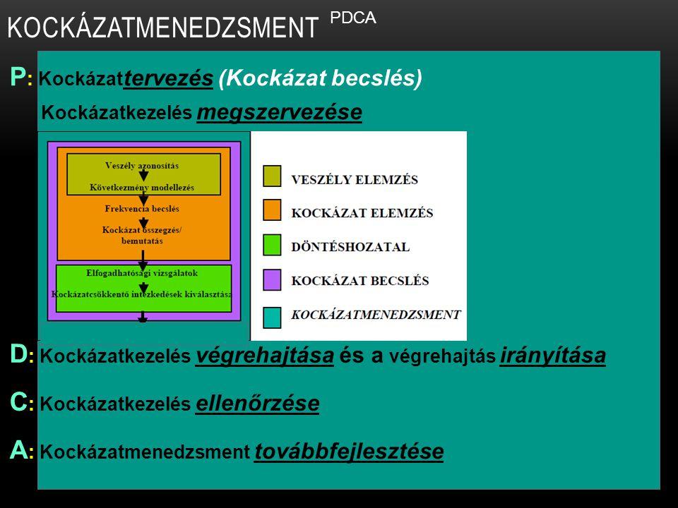 KOCKÁZATMENEDZSMENT P: Kockázattervezés (Kockázat becslés)