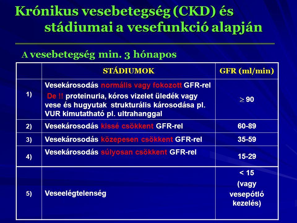 Krónikus vesebetegség (CKD) és stádiumai a vesefunkció alapján