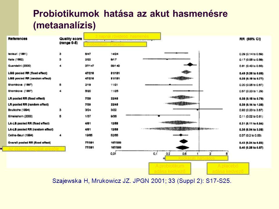 Probiotikumok hatása az akut hasmenésre (metaanalízis)