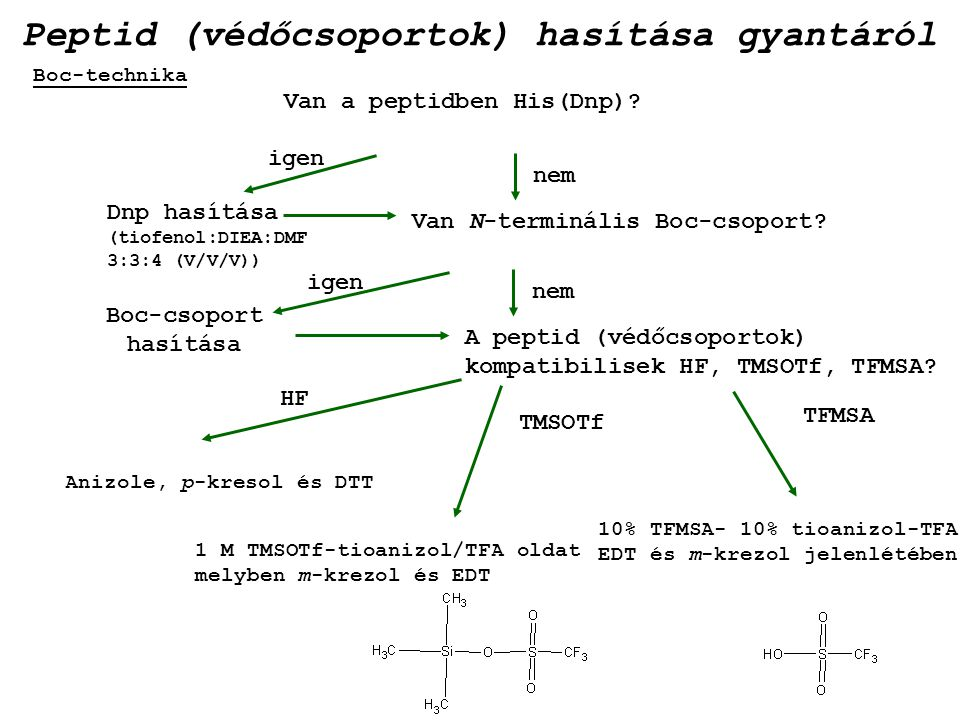 Peptid (védőcsoportok) hasítása gyantáról