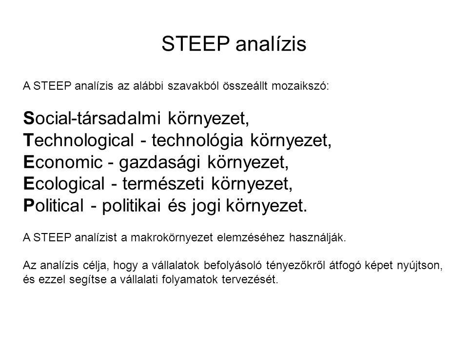 STEEP analízis Social-társadalmi környezet,