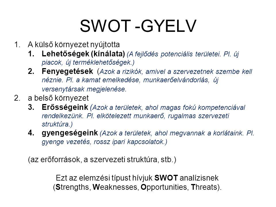 SWOT -GYELV A külső környezet nyújtotta