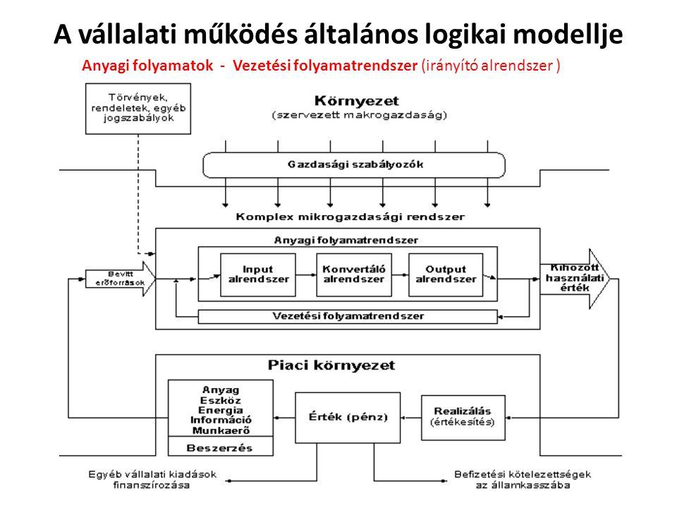 A vállalati működés általános logikai modellje