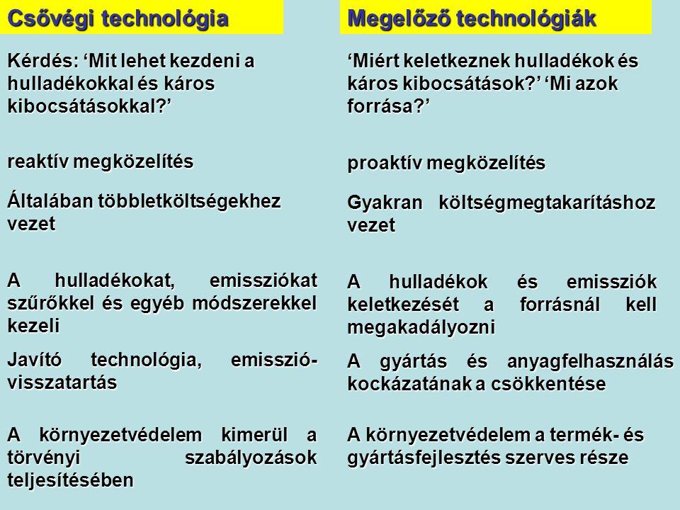 Megelőző technológiák