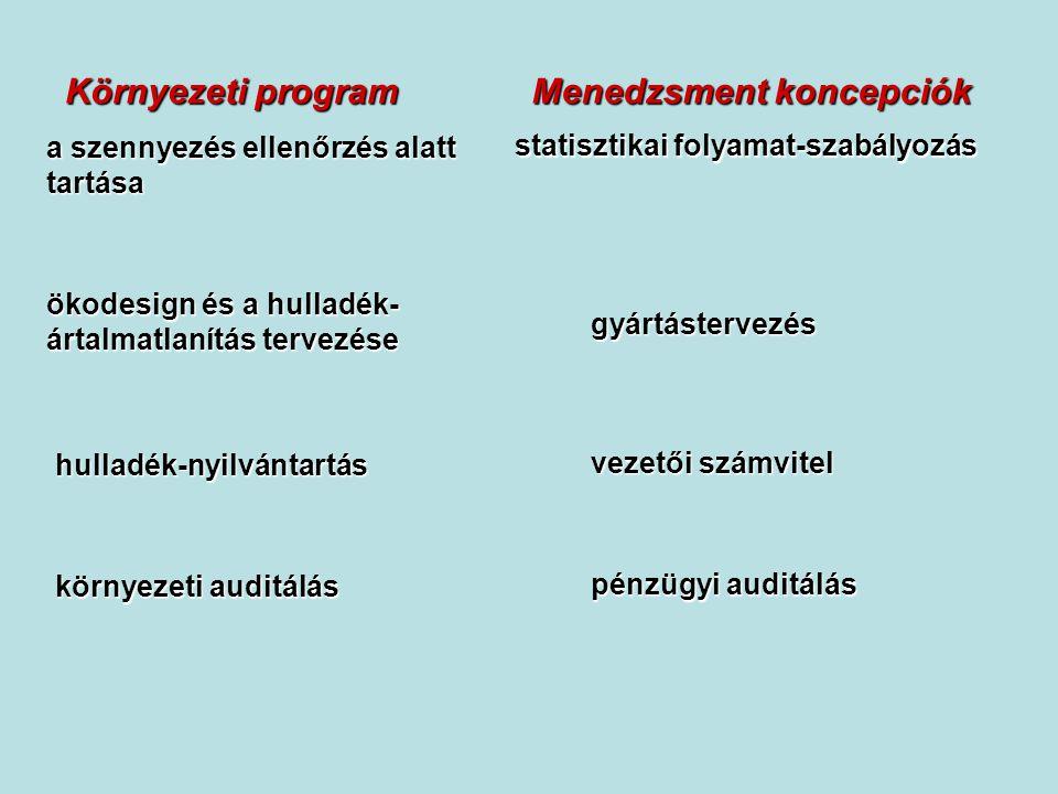 Menedzsment koncepciók