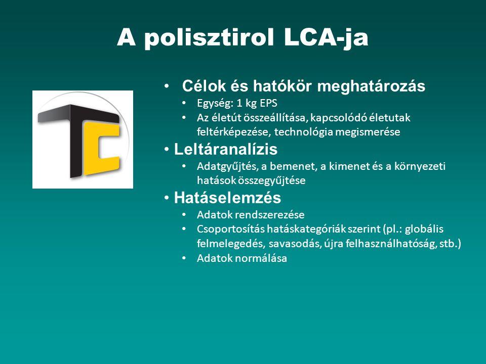A polisztirol LCA-ja Célok és hatókör meghatározás • Leltáranalízis