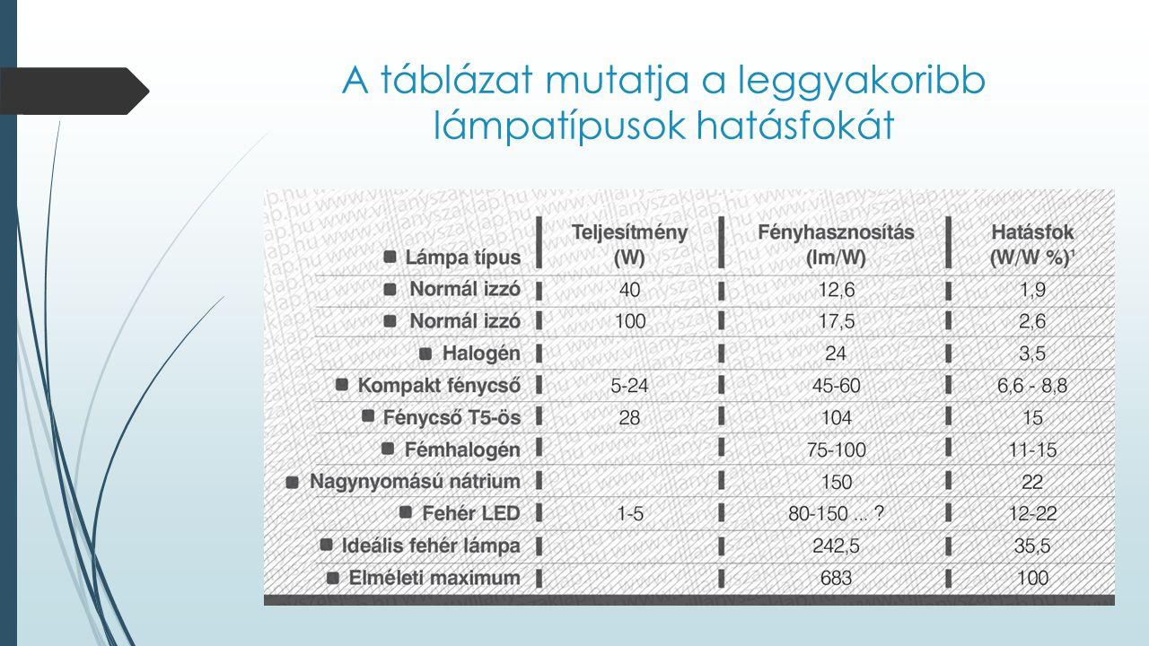A táblázat mutatja a leggyakoribb lámpatípusok hatásfokát