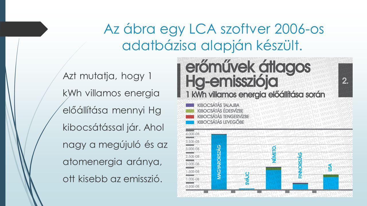 Az ábra egy LCA szoftver 2006-os adatbázisa alapján készült.
