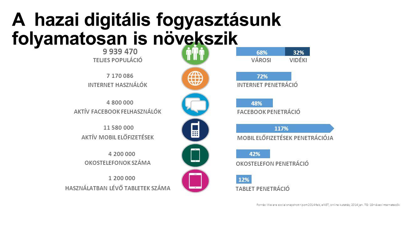 A hazai digitális fogyasztásunk folyamatosan is növekszik