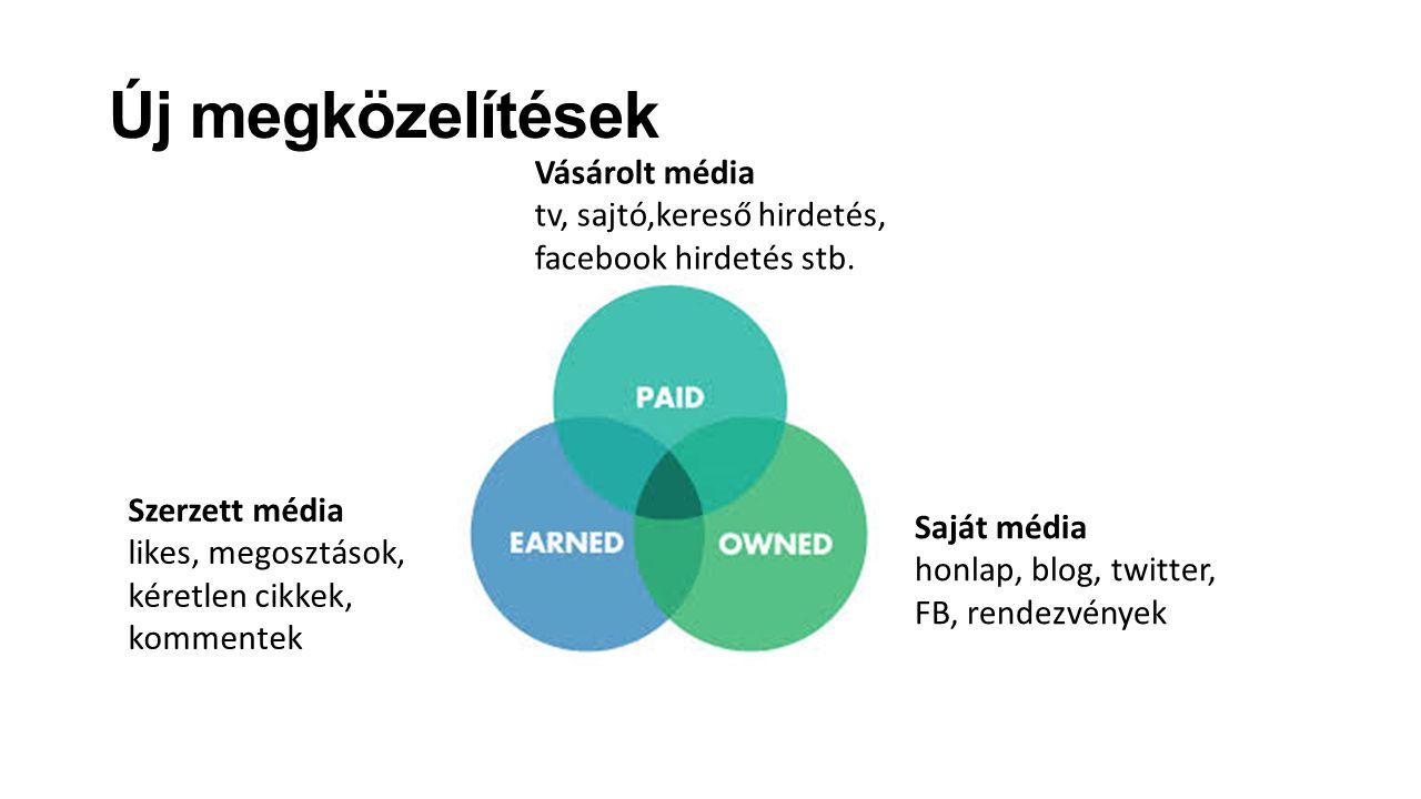 Új megközelítések Vásárolt média