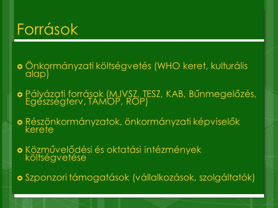 Források Önkormányzati költségvetés (WHO keret, kulturális alap)