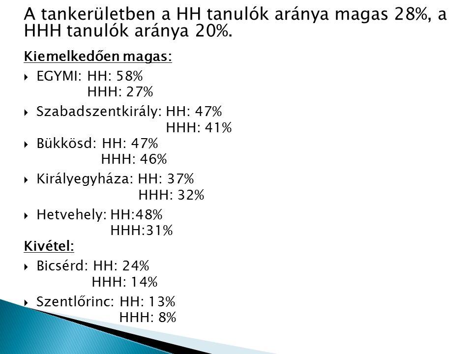 A tankerületben a HH tanulók aránya magas 28%, a HHH tanulók aránya 20%.