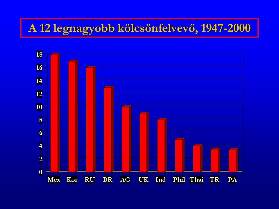 A 12 legnagyobb kölcsönfelvevő, 1947-2000