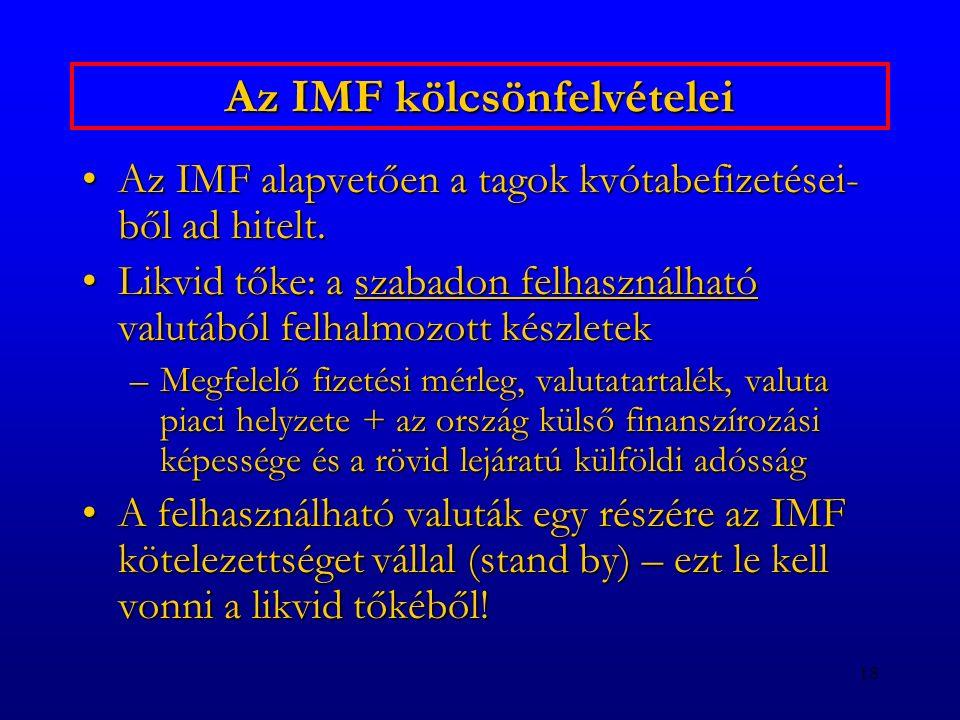 Az IMF kölcsönfelvételei