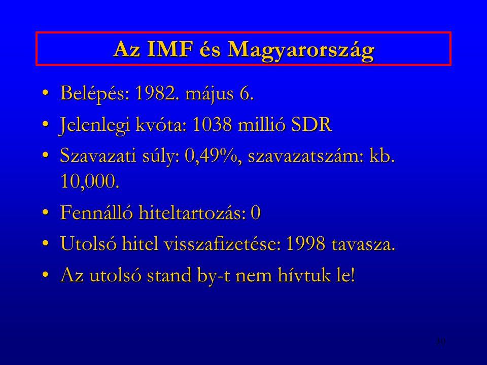 Az IMF és Magyarország Belépés: 1982. május 6.