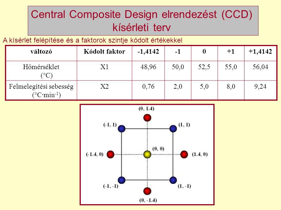 Central Composite Design elrendezést (CCD) kísérleti terv