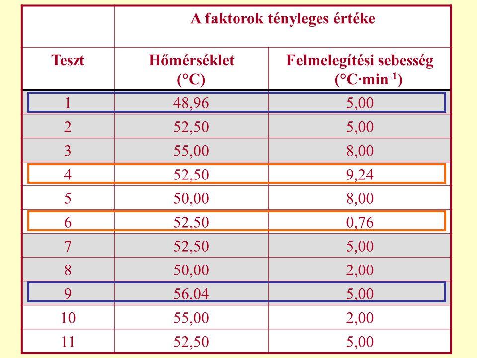 A faktorok tényleges értéke Felmelegítési sebesség (°C∙min-1)