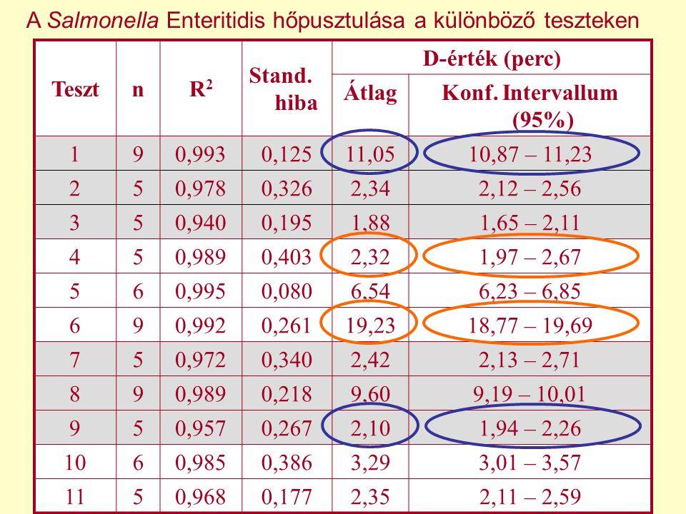 A Salmonella Enteritidis hőpusztulása a különböző teszteken
