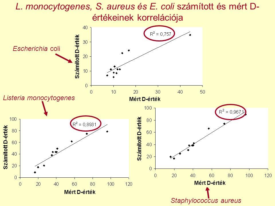 L. monocytogenes, S. aureus és E