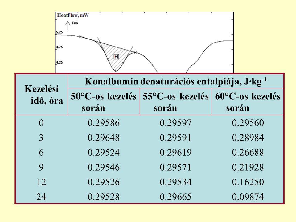 Konalbumin denaturációs entalpiája, J∙kg-1