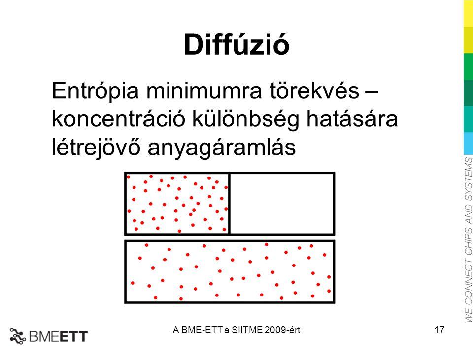Diffúzió Entrópia minimumra törekvés – koncentráció különbség hatására létrejövő anyagáramlás.