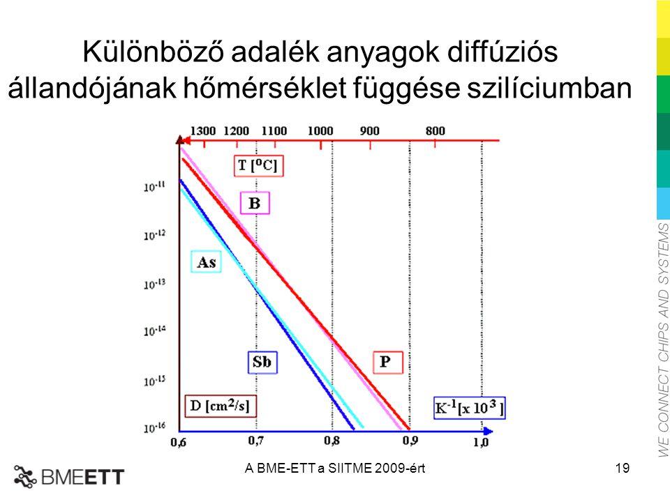 Különböző adalék anyagok diffúziós állandójának hőmérséklet függése szilíciumban