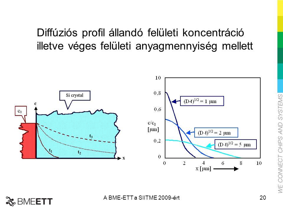 Diffúziós profil állandó felületi koncentráció illetve véges felületi anyagmennyiség mellett