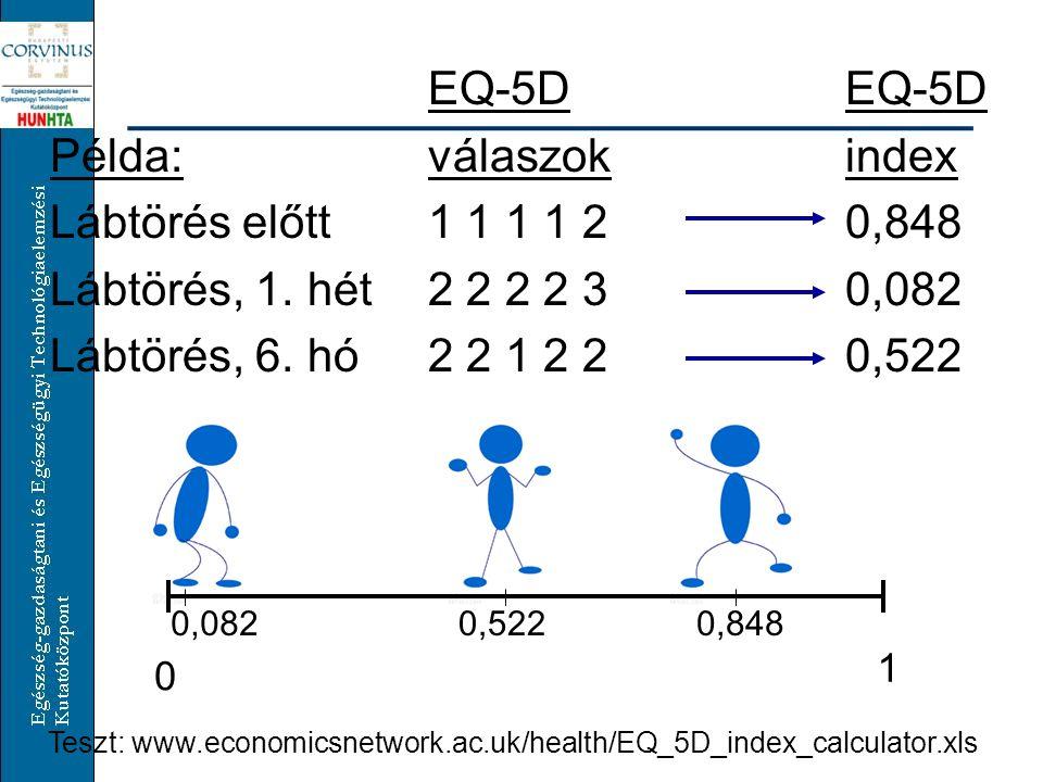 EQ-5D EQ-5D Példa: válaszok index Lábtörés előtt 1 1 1 1 2 0,848