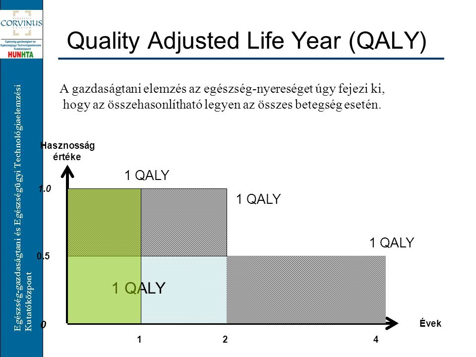Quality Adjusted Life Year (QALY)
