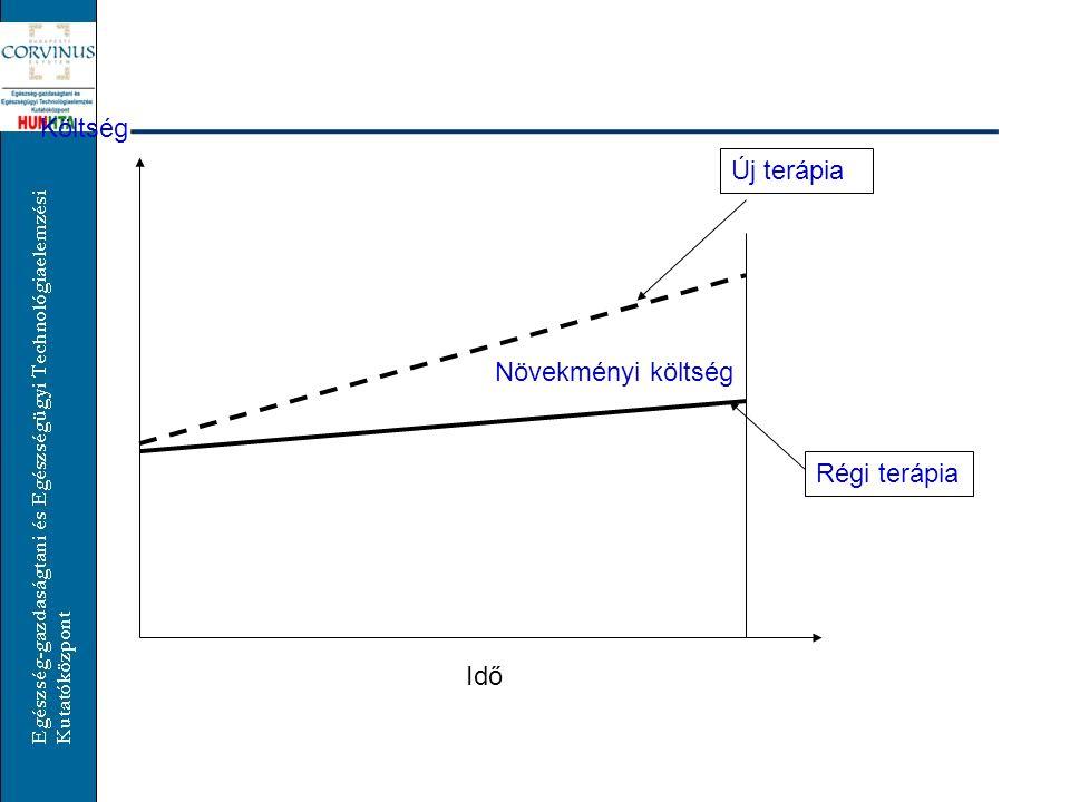 Költség Új terápia Növekményi költség Régi terápia Idő