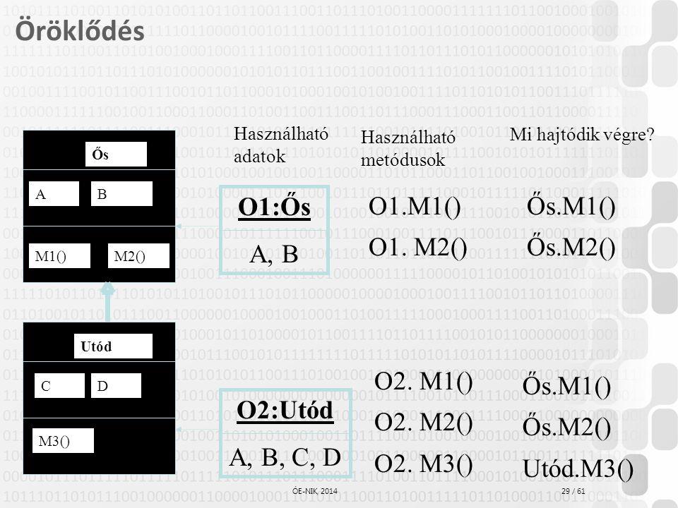 Öröklődés O1:Ős A, B O1.M1() O1. M2() Ős.M1() Ős.M2() O2. M1()