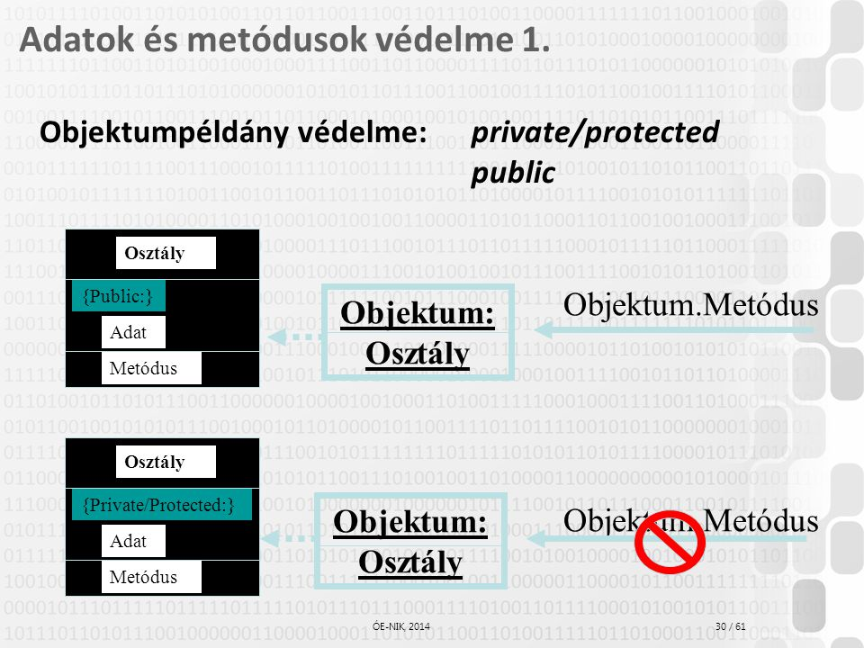 Adatok és metódusok védelme 1.